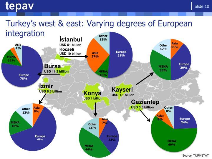 Turkey's west & east: Varying degrees of European integration