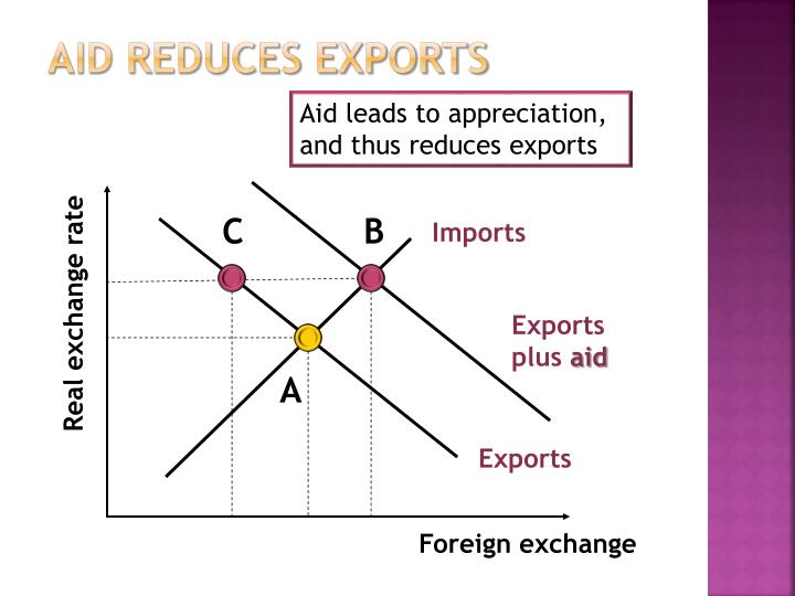 Aid reduces exports