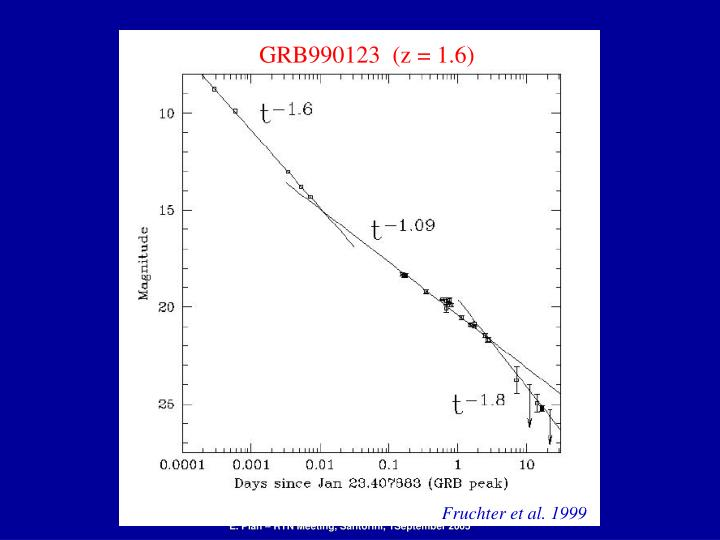 GRB990123  (z = 1.6)