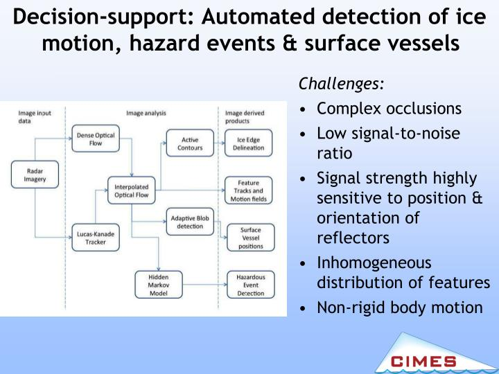 Decision-support: Automated detection of ice motion, hazard events & surface vessels