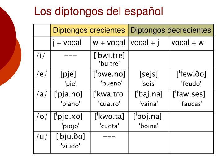 Los diptongos del español