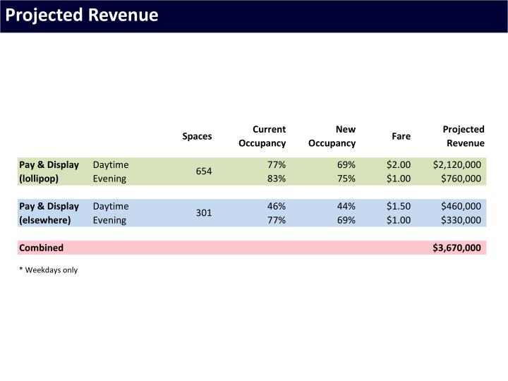 Projected Revenue