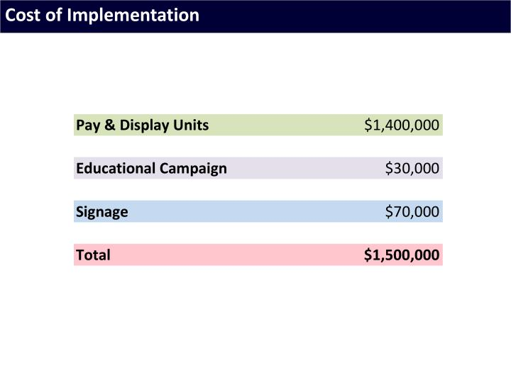 Cost of Implementation