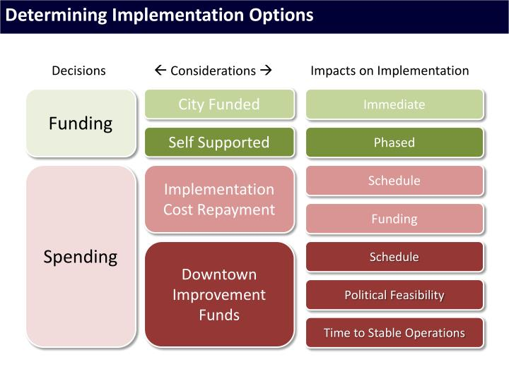 Determining Implementation Options
