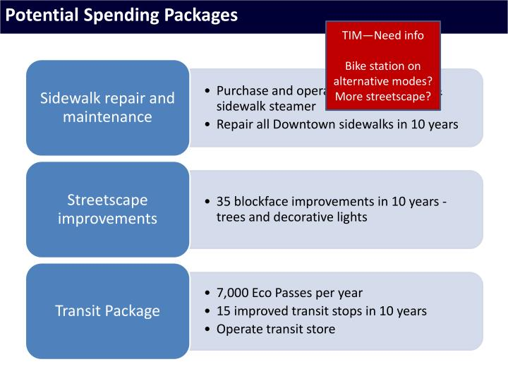 Potential Spending Packages