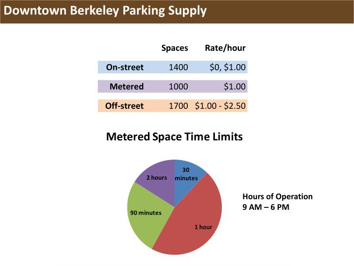 Downtown Berkeley Parking Supply