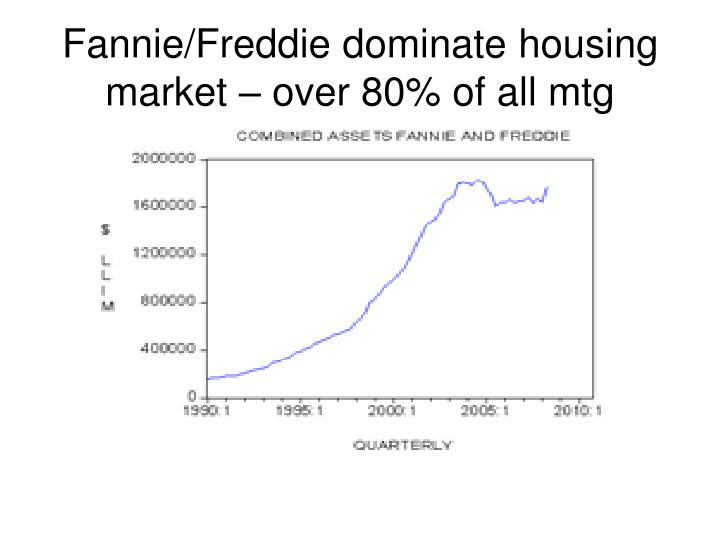 Fannie/Freddie dominate housing market – over 80% of all mtg