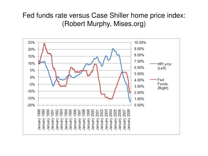 Fed funds rate versus Case Shiller home price index: (Robert Murphy, Mises.org)