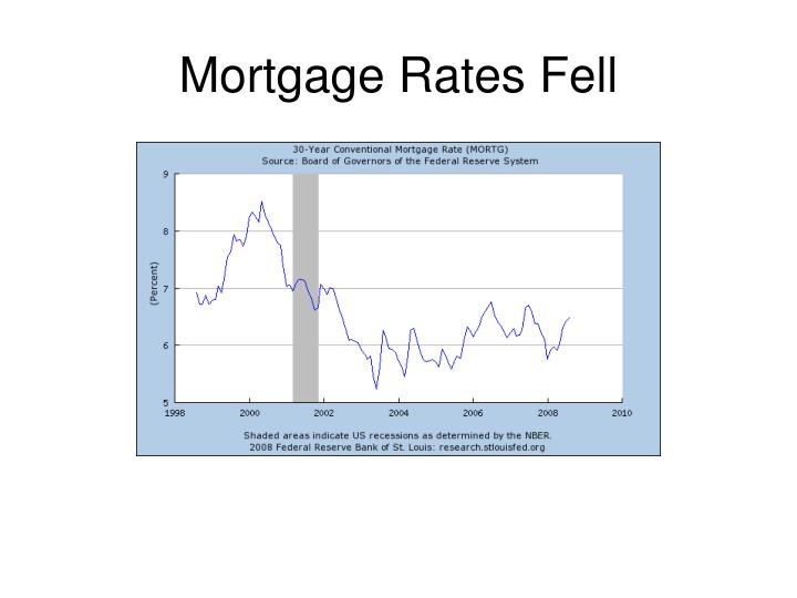 Mortgage Rates Fell