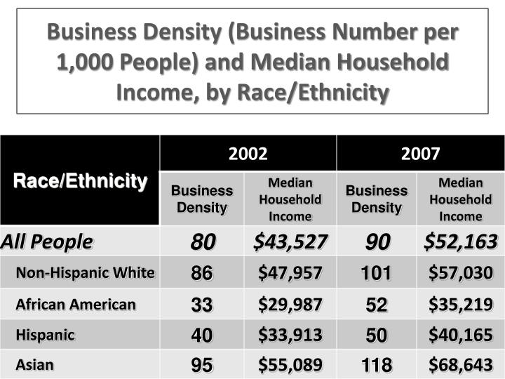 Business Density (Business Number per 1,000 People) and Median Household Income, by Race/Ethnicity