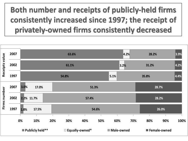 Both number and receipts of publicly-held firms consistently increased since 1997; the receipt of privately-owned firms consistently decreased