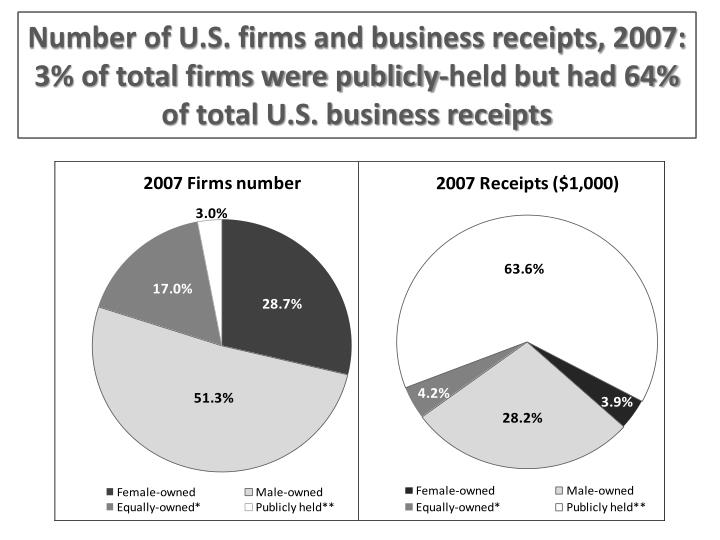 Number of U.S. firms and business receipts, 2007: 3% of total firms were publicly-held but had 64% of total U.S. business receipts