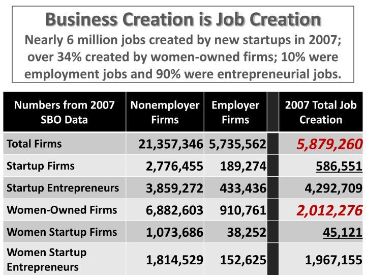 Business Creation is Job Creation