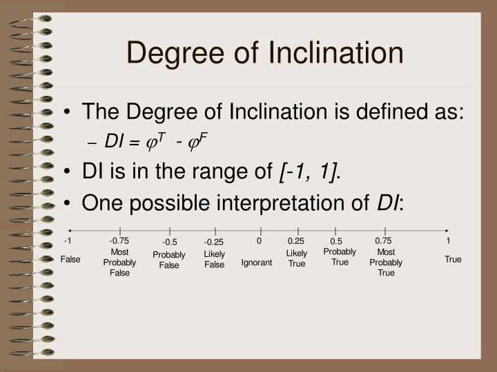 Degree of Inclination