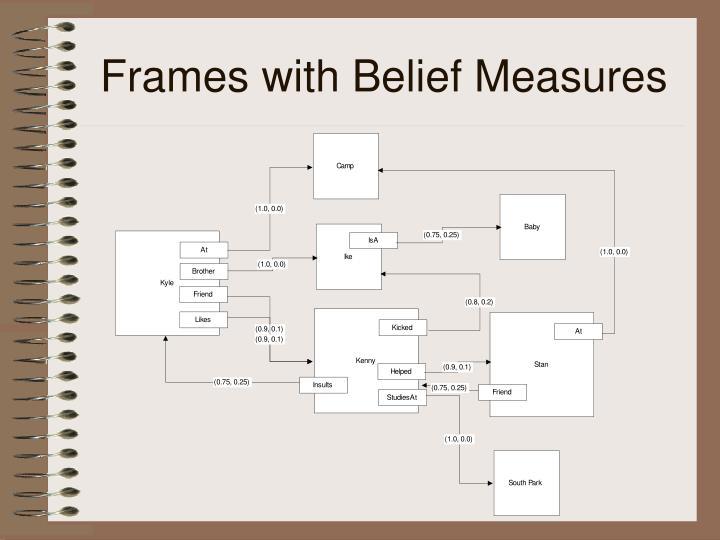 Frames with Belief Measures