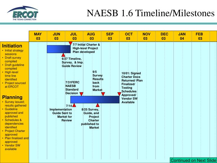 Naesb 1 6 timeline milestones