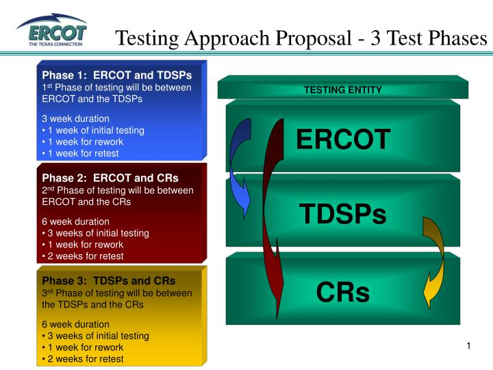 Testing approach proposal 3 test phases