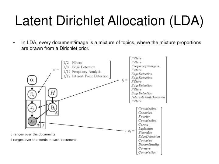 Latent Dirichlet Allocation (LDA)