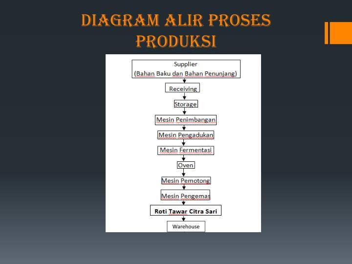 Ppt material handling pada pt citra sari tbk produsen roti tawar diagram alir proses produksi ccuart Images