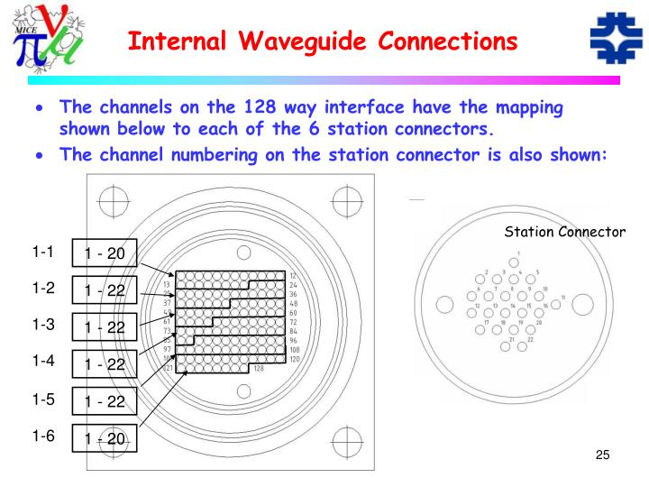 Internal Waveguide Connections