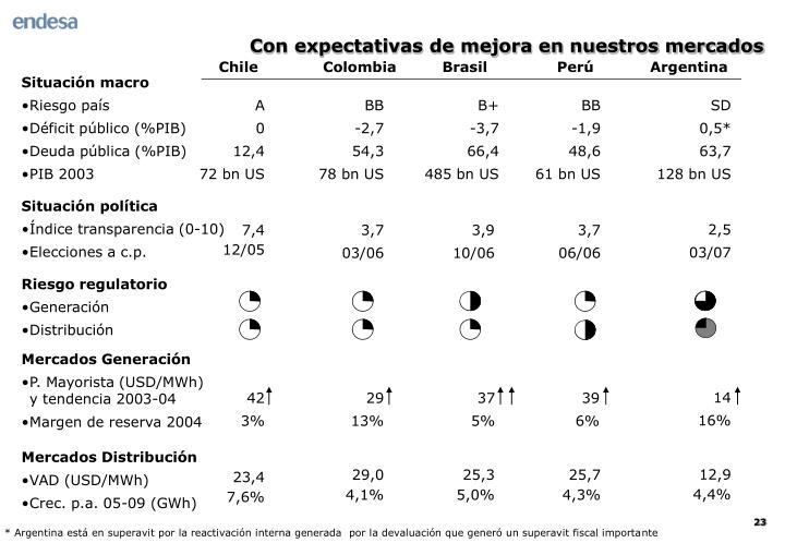 Con expectativas de mejora en nuestros mercados
