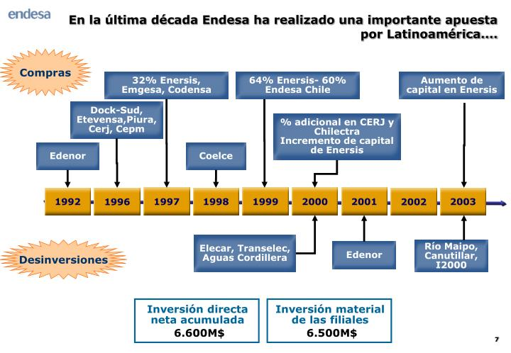 En la última década Endesa ha realizado una importante apuesta por Latinoamérica....