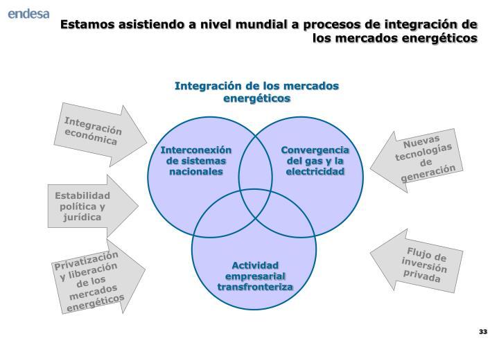 Estamos asistiendo a nivel mundial a procesos de integración de los mercados energéticos
