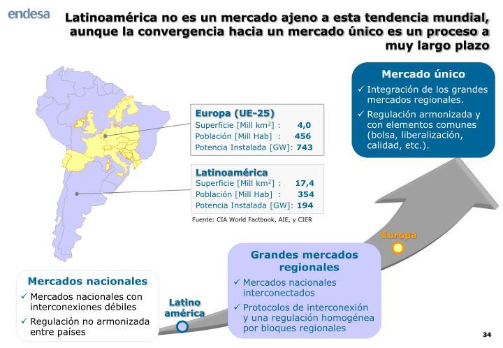 Mercados nacionales