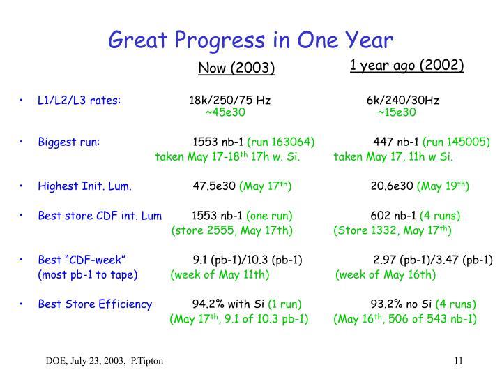Great Progress in One Year