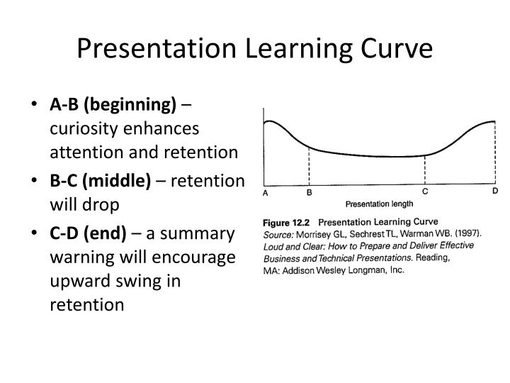 Presentation Learning Curve