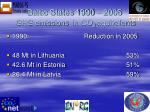 baltic states 1990 2005 ghg emissions in co 2 equivalents