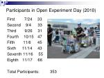 participants in open experiment day 2010
