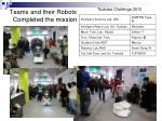 teams and their robots completed the mission