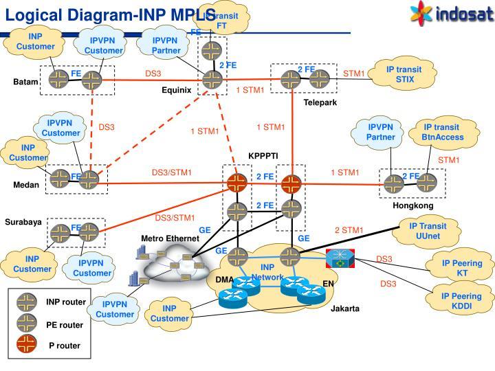 Logical Diagram-INP MPLS
