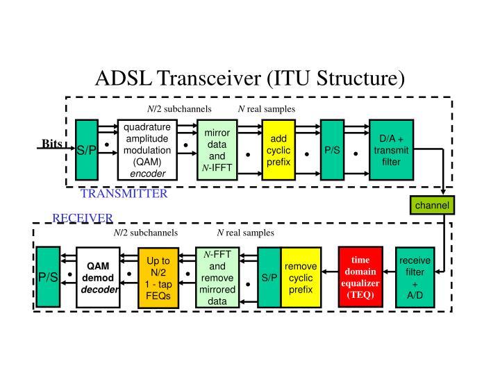 Adsl transceiver itu structure