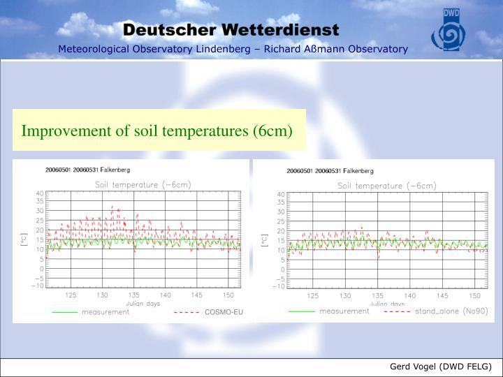 Improvement of soil temperatures (6cm)