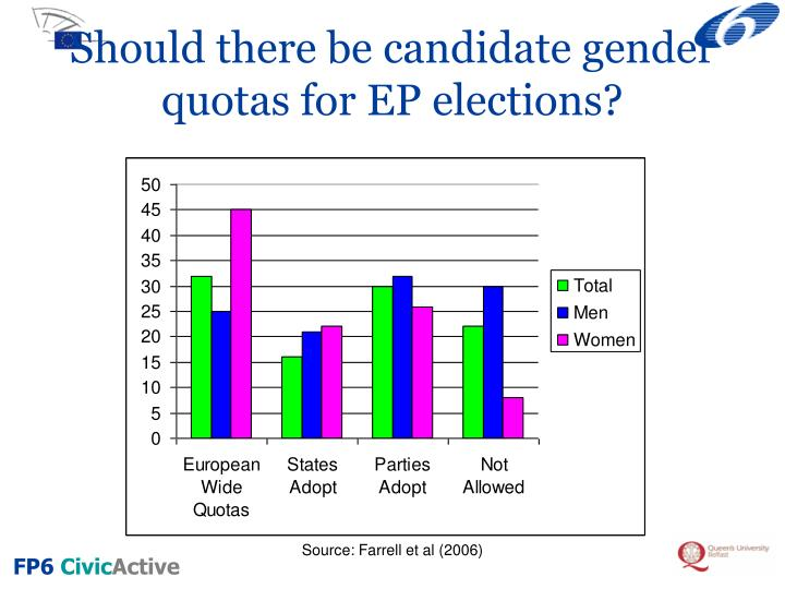 Should there be candidate gender quotas for EP elections?