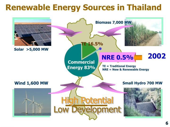 Renewable Energy Sources in Thailand