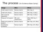 the process for evidence base camp