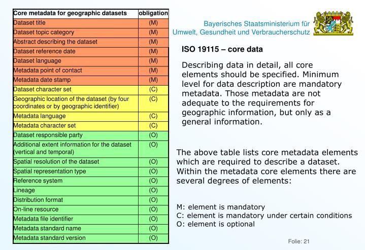 ISO 19115 – core data