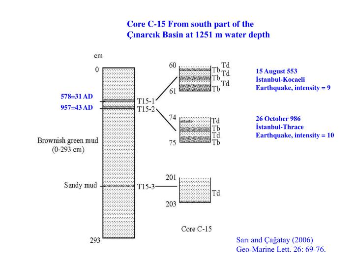 Core C-15 From south part of the