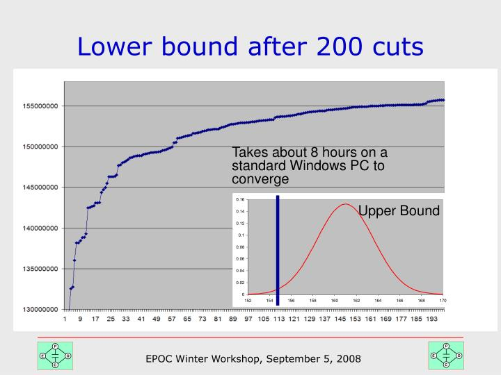 Lower bound after 200 cuts