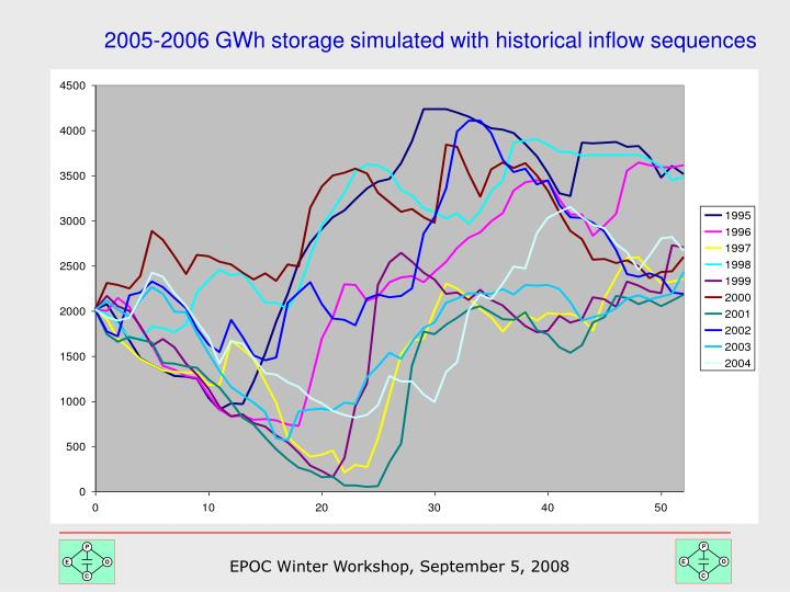 2005-2006 GWh storage simulated with historical inflow sequences