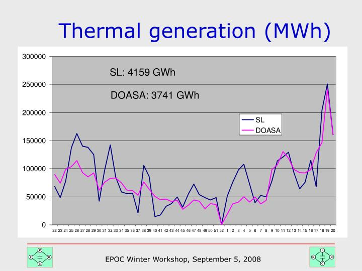 Thermal generation (MWh)
