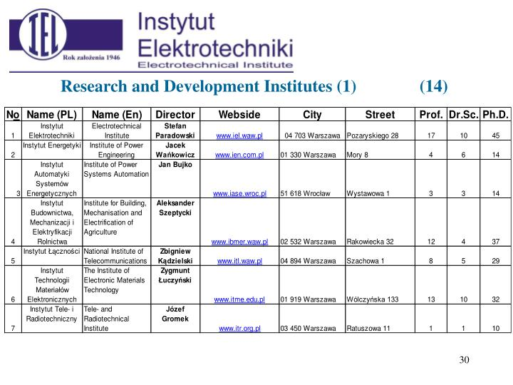 Research and Development Institutes (1)