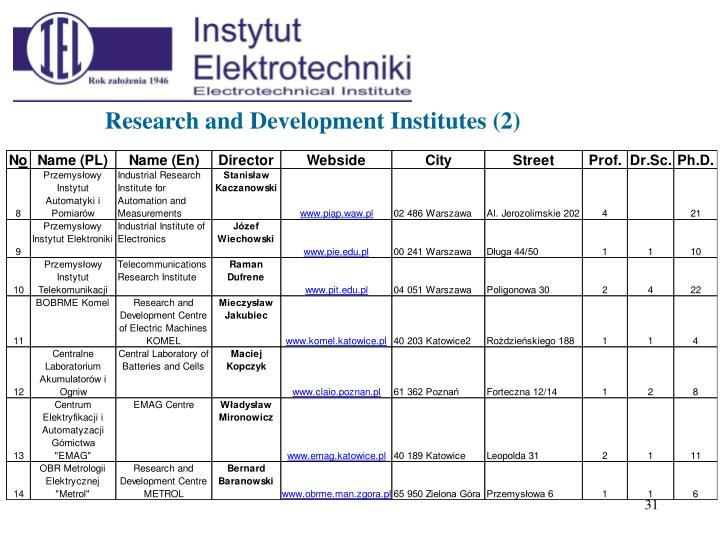 Research and Development Institutes