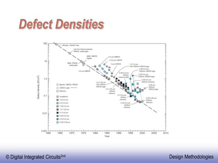 Defect Densities