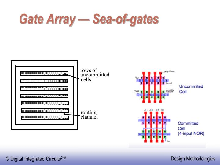 Gate Array — Sea-of-gates