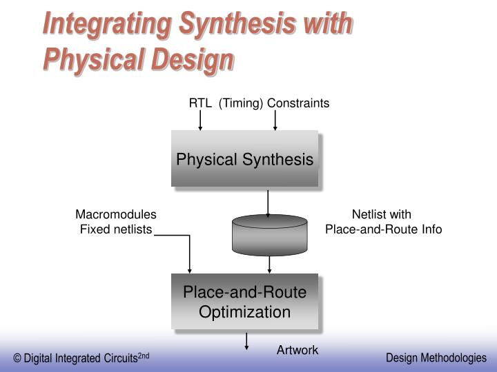 Integrating Synthesis with