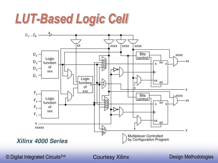 LUT-Based Logic Cell